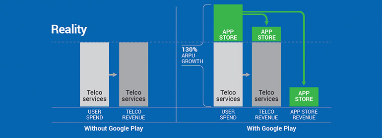 image for Mobifone case study: how does Google Play carrier billing impact telco revenue?