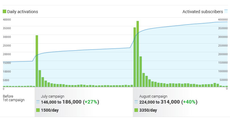 image for Case study: how to triple a bundle offer's user base in 3 months?