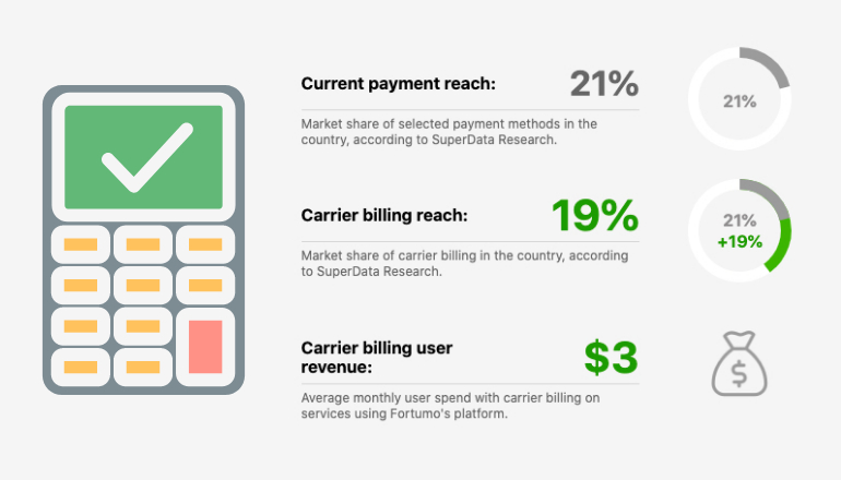 image for Do the math: how much would your revenue increase with carrier billing?